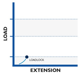 Typical Anchor Behavior Step 1 - Loadlock graph