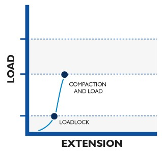 Typical Anchor Behavior Step 2 - Compaction & Load graph